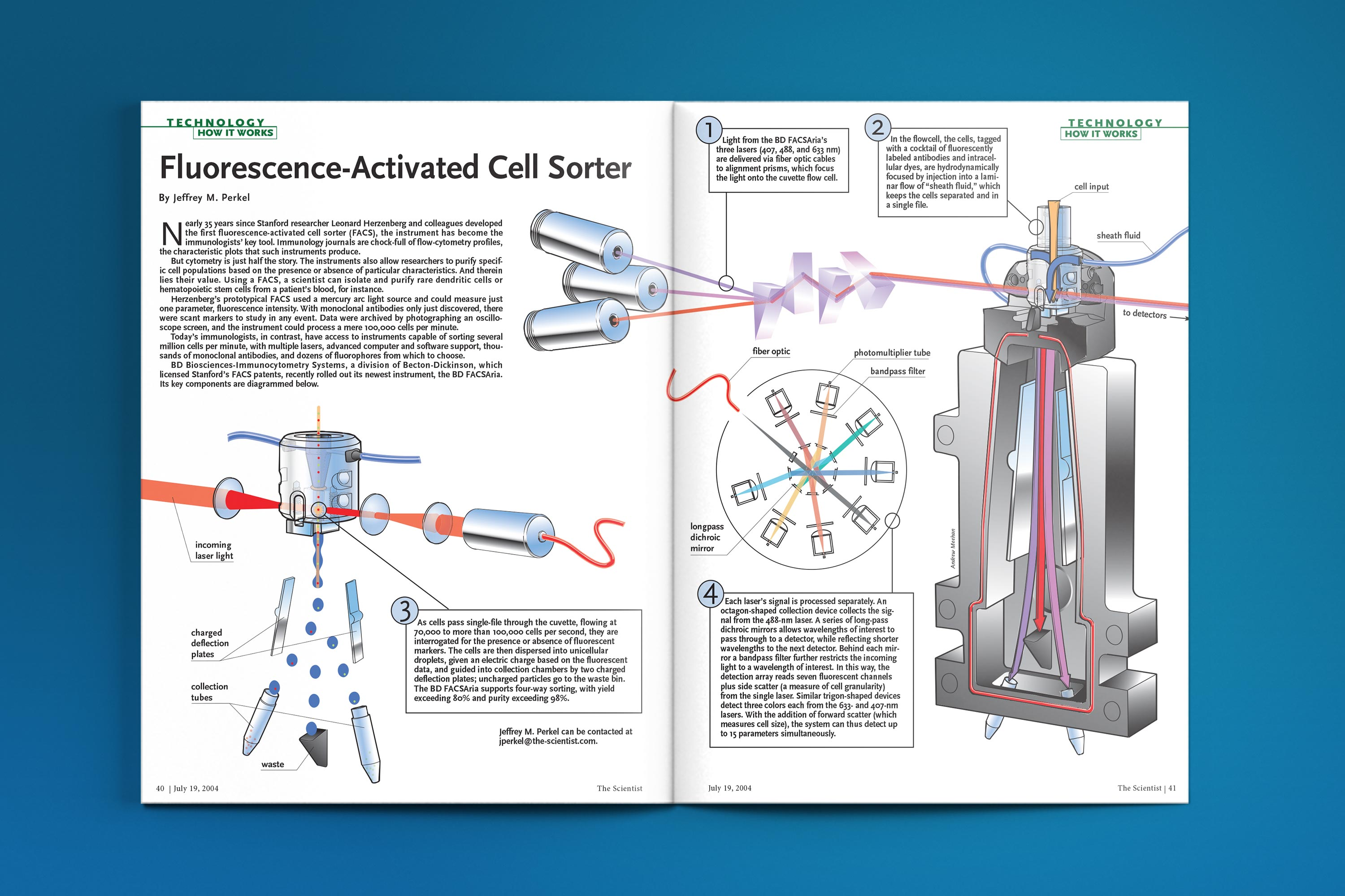 HIW_Fluorescence Activated Cell Sorter_mockup